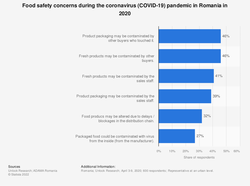Statistic: Food safety concerns during the coronavirus (COVID-19) pandemic in Romania in 2020 | Statista