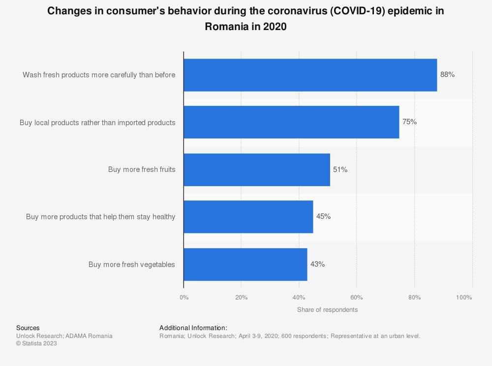 Statistic: Changes in consumer's behavior during the coronavirus (COVID-19) epidemic in Romania in 2020 | Statista