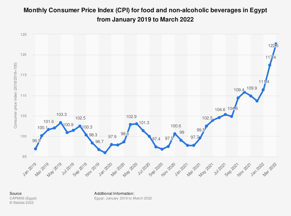 Statistic: Monthly Consumer Price Index (CPI) for food and non-alcoholic beverages in Egypt from January 2019 to August 2020   Statista