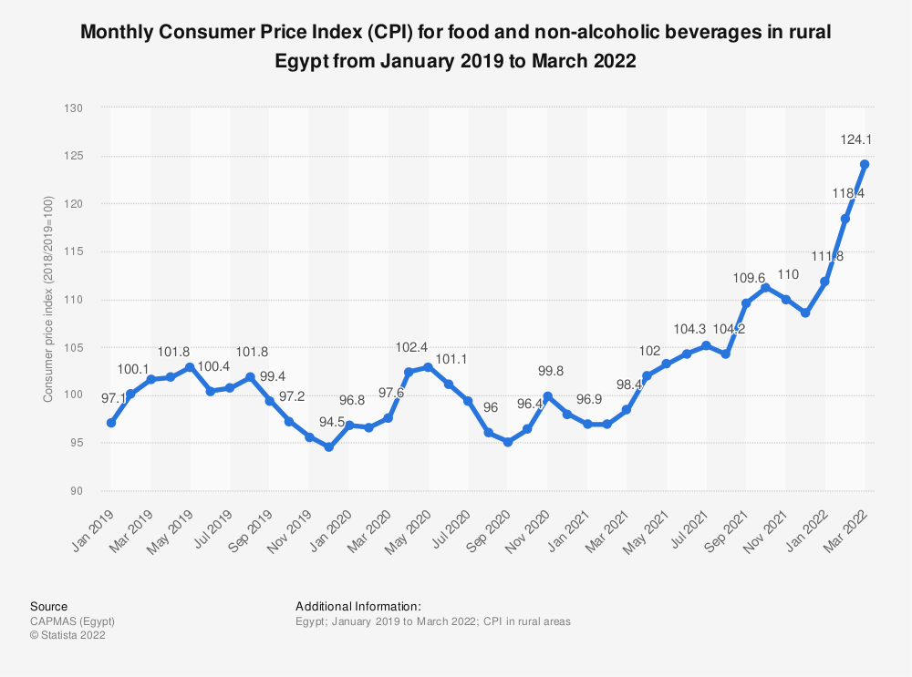 Statistic: Monthly Consumer Price Index (CPI) for food and non-alcoholic beverages in rural Egypt from January 2019 to August 2020 | Statista