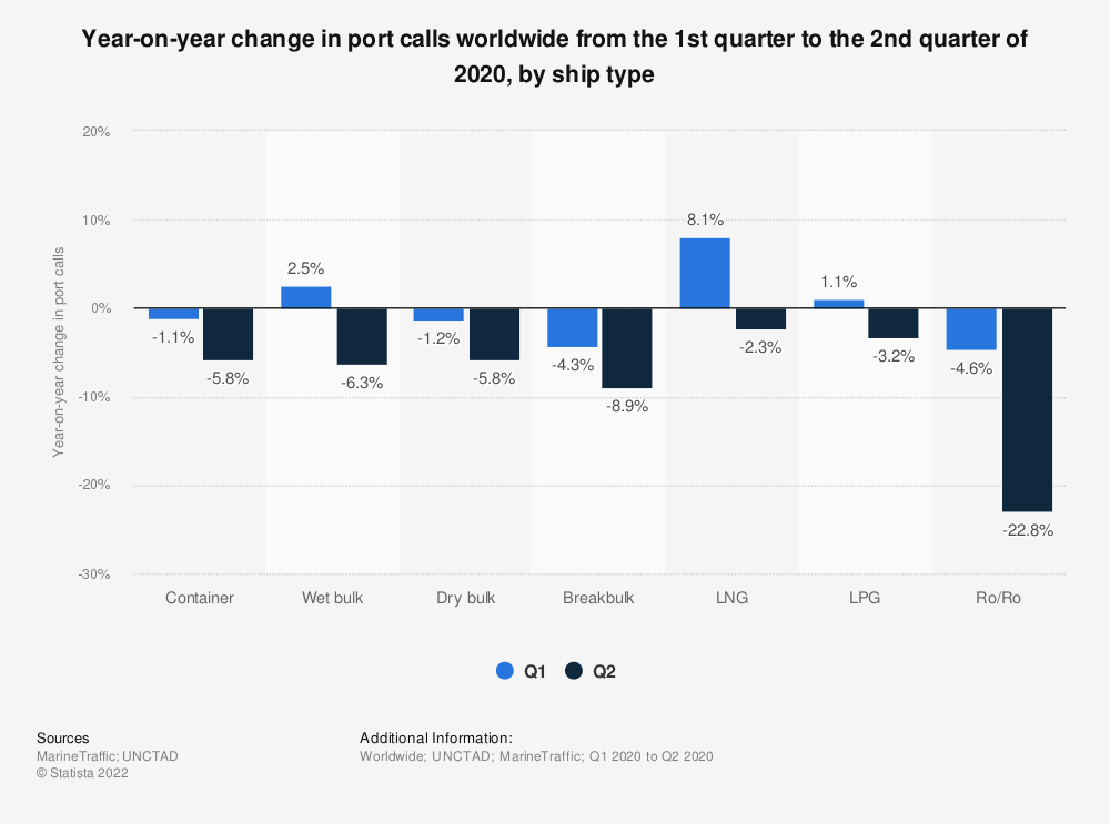 Statistic: Year-on-year change in port calls worldwide from the 1st quarter to the 2nd quarter of 2020, by ship type | Statista
