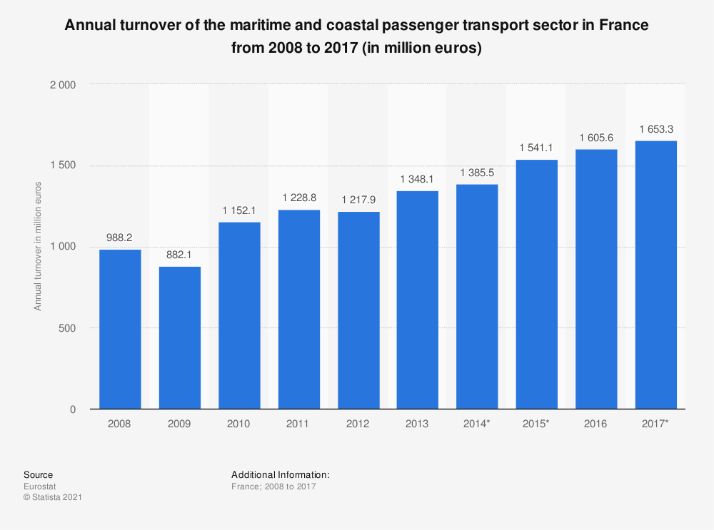 Statistic: Annual turnover of the maritime and coastal passenger transport sector in France from 2008 to 2017 (in million euros) | Statista