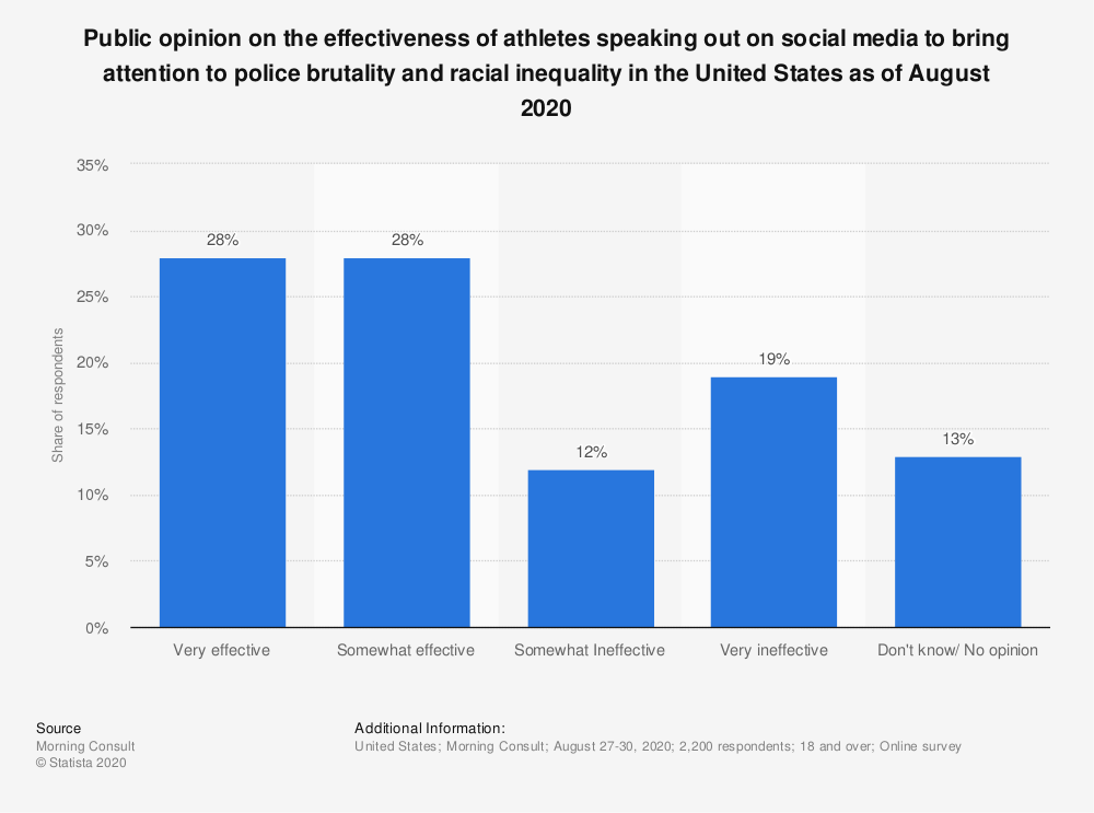Statistic: Public opinion on the effectiveness of athletes speaking out on social media to bring attention to police brutality and racial inequality in the United States as of August 2020   Statista