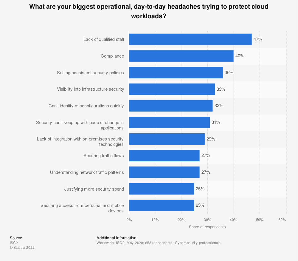 Statistic: What are your biggest operational, day-to-day headaches trying to protect cloud workloads?  | Statista