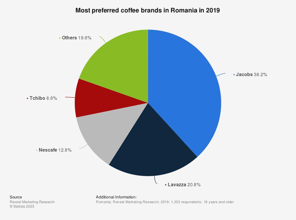 Statistic: Most preferred coffee brands in Romania in 2019   Statista