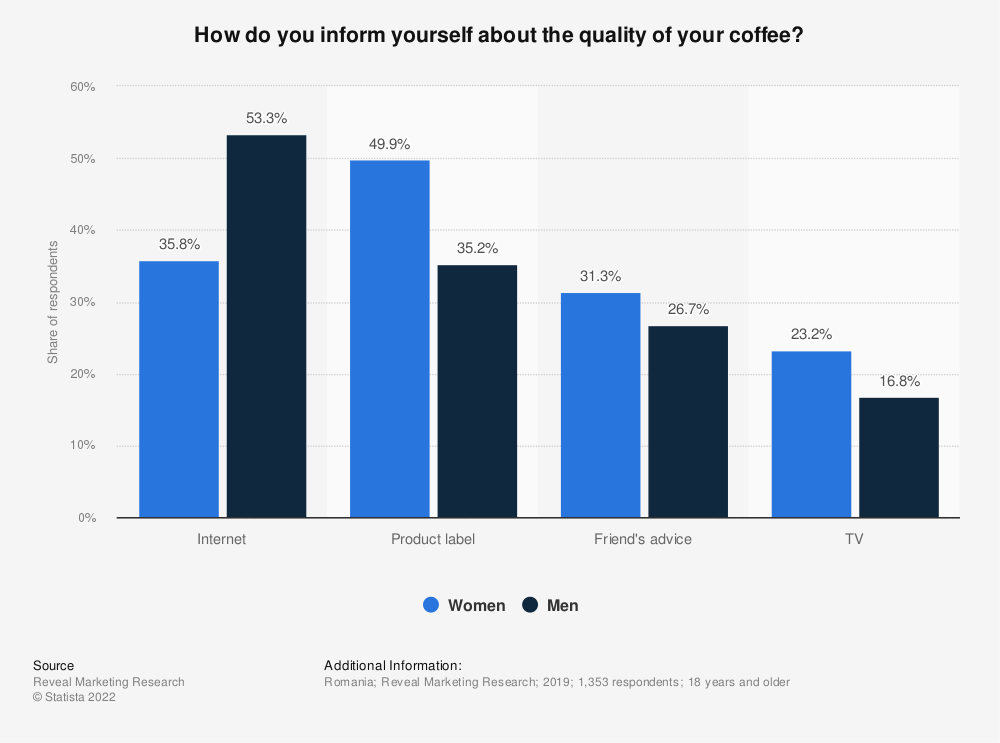 Statistic: How do you inform yourself about the quality of your coffee? | Statista