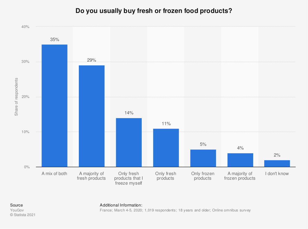 Statistic: Do you usually buy fresh or frozen food products? | Statista