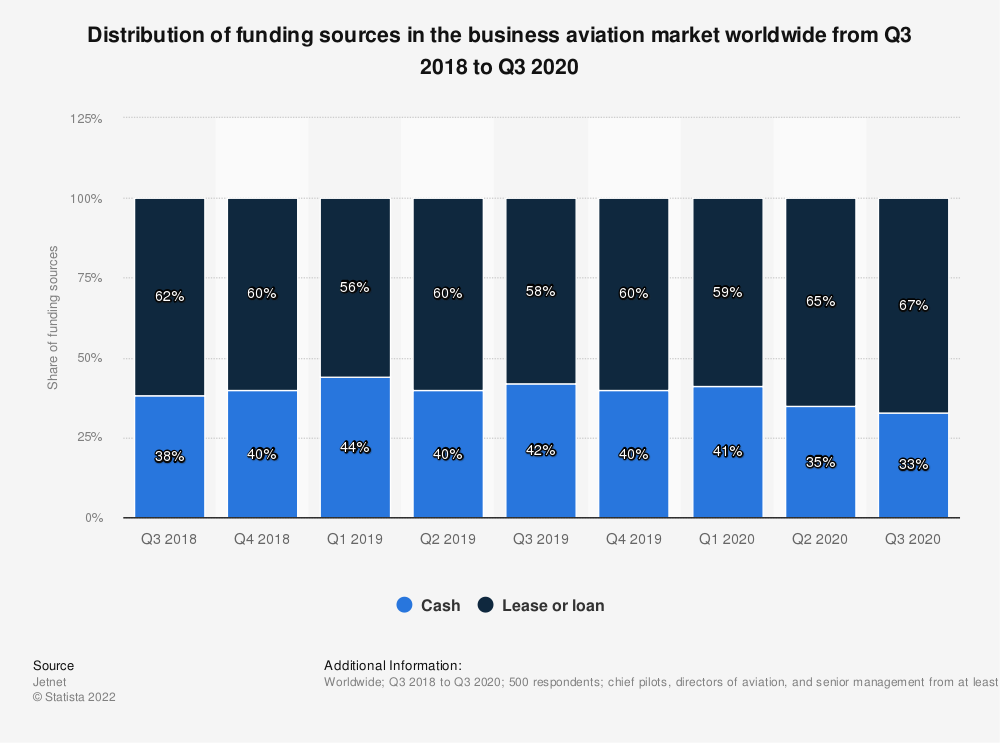 Statistic: Distribution of funding sources in the business aviation market worldwide from Q3 2018 to Q3 2020   Statista
