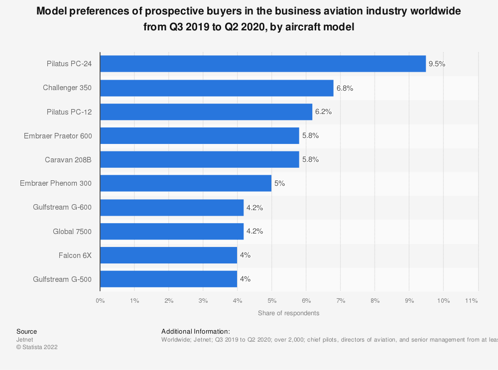 Statistic: Model preferences of prospective buyers in the business aviation industry worldwide from Q3 2019 to Q2 2020, by aircraft model | Statista