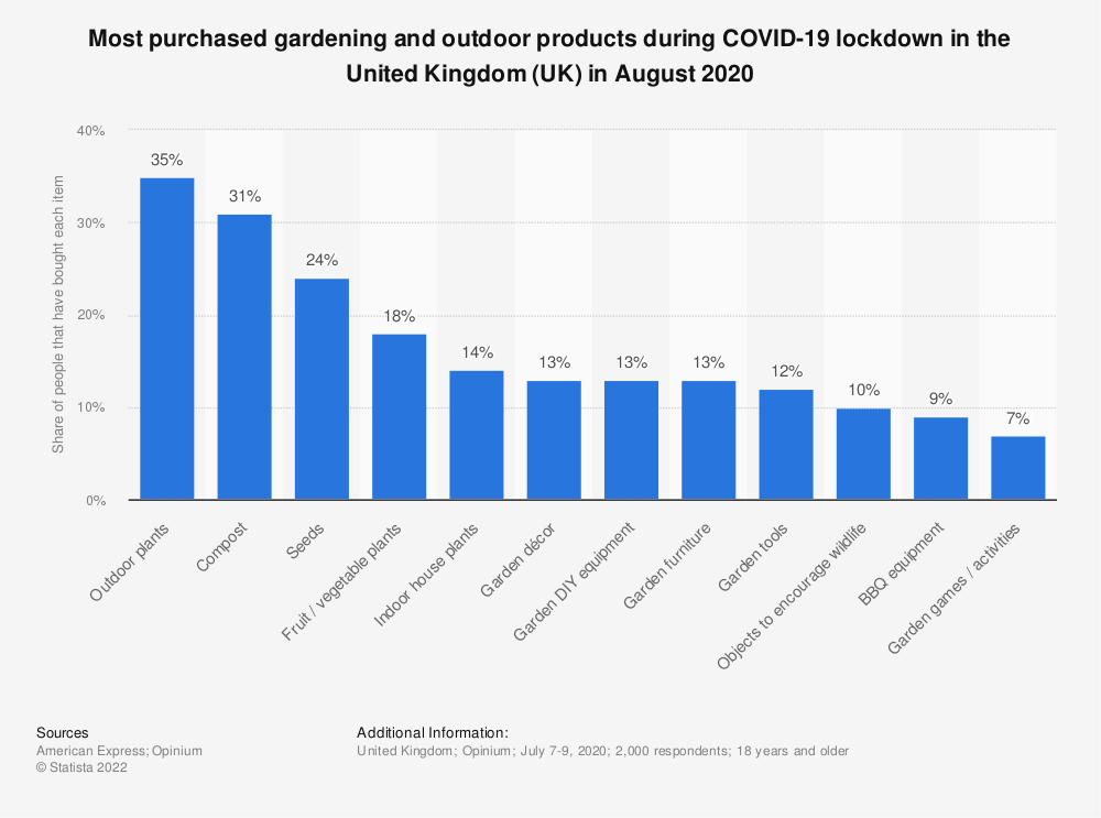 Statistic: Most purchased gardening and outdoor products during COVID-19 lockdown in the United Kingdom (UK) in August 2020 | Statista