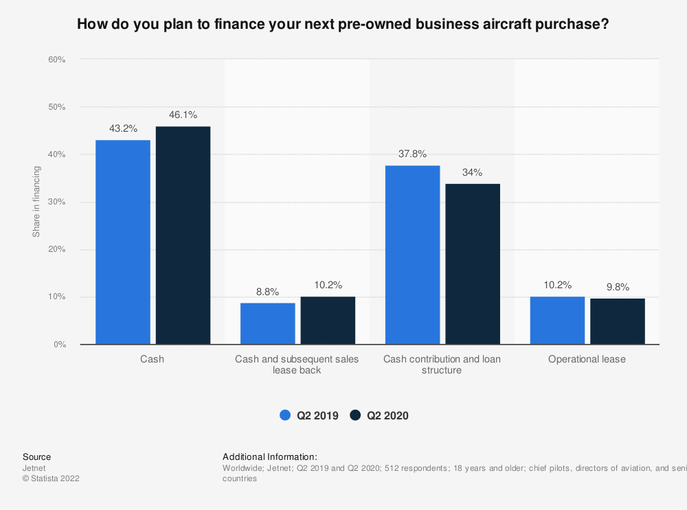 Statistic: How do you plan to finance your next pre-owned business aircraft purchase? | Statista