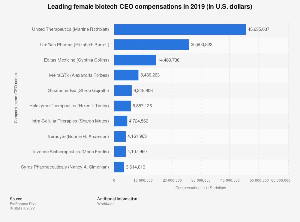 Statistic: Leading female biotech CEO compensations in 2019 (in U.S. dollars) | Statista