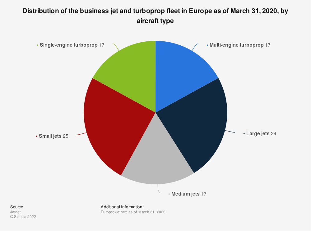 Statistic: Distribution of the business jet and turboprop fleet in Europe as of March 31, 2020, by aircraft type   Statista