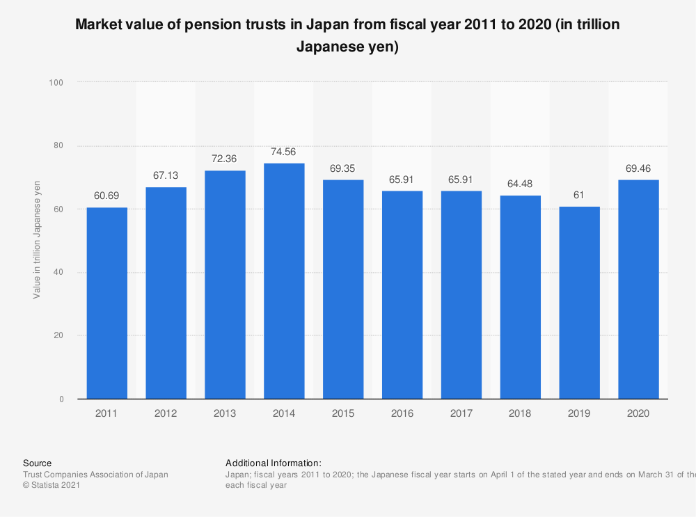 Statistic: Market value of pension trusts in Japan from fiscal year 2011 to 2019 (in trillion Japanese yen) | Statista