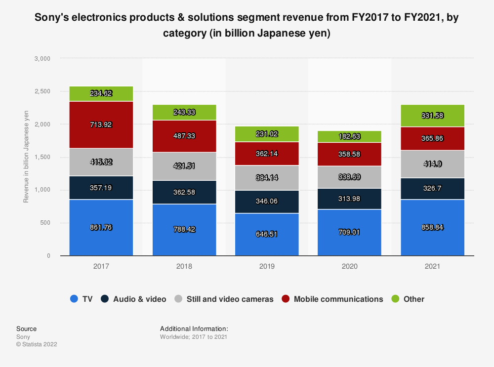 Statistic: Sony's electronics products & solutions segment revenue from FY2017 to FY2019, by category (in billion Japanese yen) | Statista