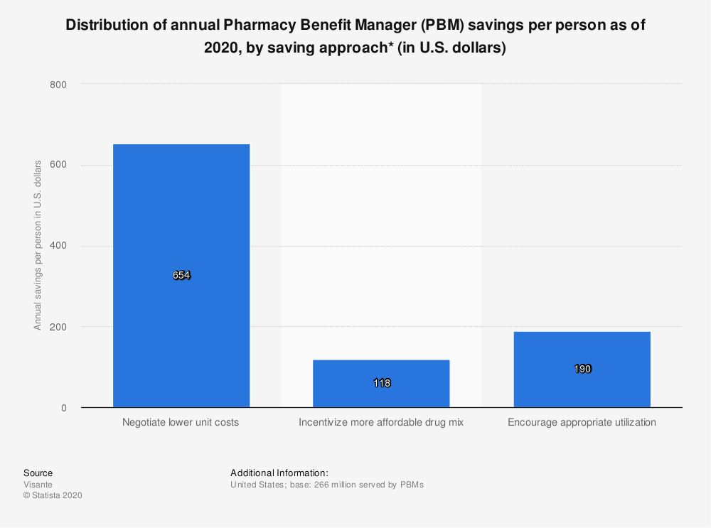 Statistic: Distribution of annual Pharmacy Benefit Manager (PBM) savings per person as of 2020, by saving approach* (in U.S. dollars)   Statista