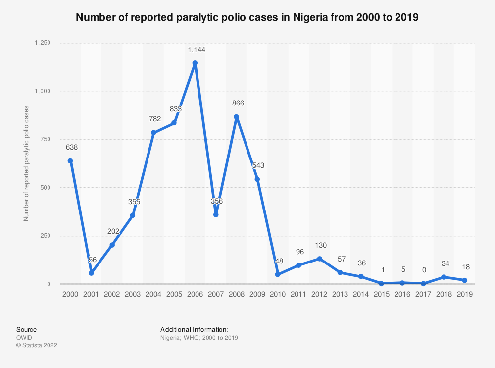 Statistic: Number of reported paralytic polio cases in Nigeria from 2000 to 2019 | Statista