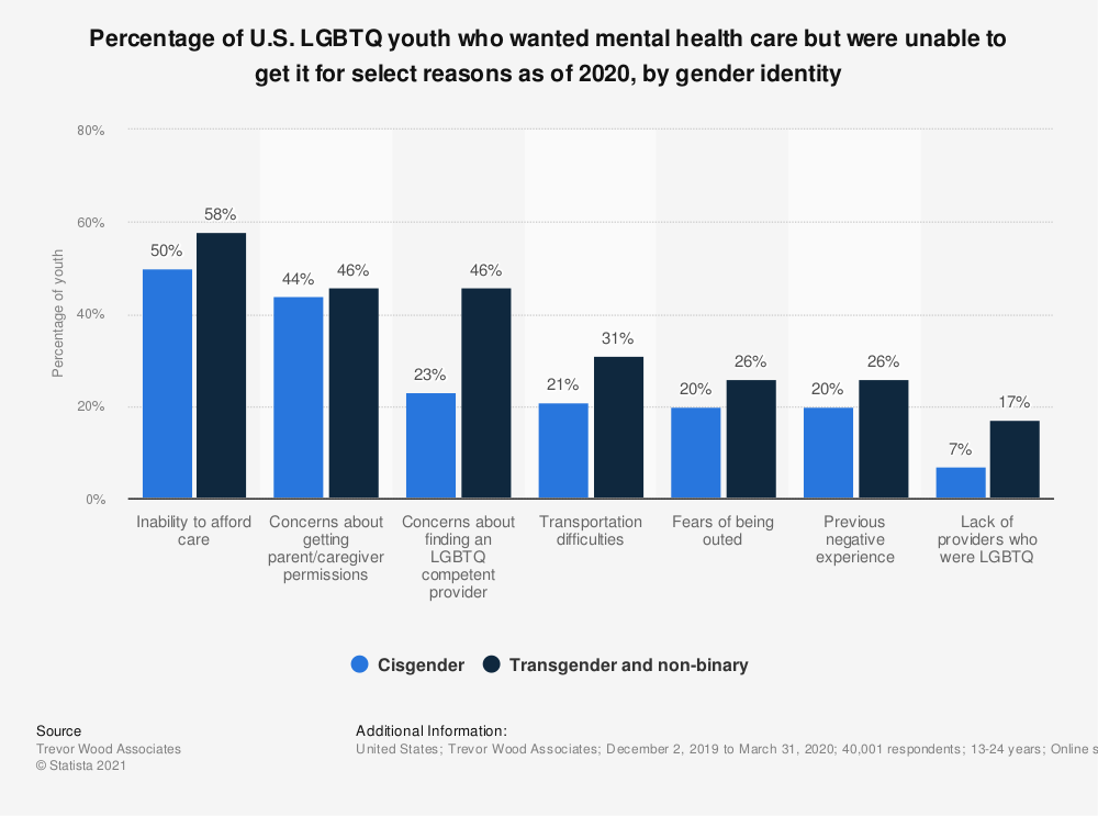 Statistic: Percentage of U.S. LGBTQ youth who wanted mental health care but were unable to get it for select reasons as of 2020, by gender identity | Statista