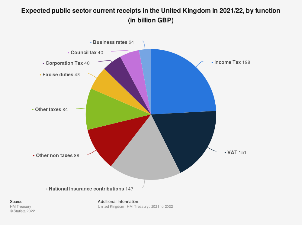 Statistic: Expected public sector current receipts in the United Kingdom (UK) in 2020/21, by function (in billion GBP) | Statista