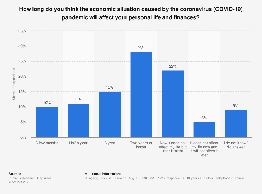 Statistic: How long do you think the economic situation caused by the coronavirus (COVID-19) pandemic will affect your personal life and finances? | Statista