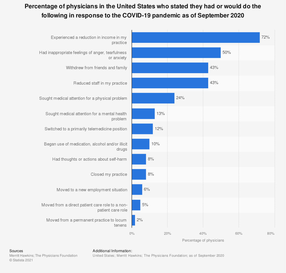 Statistic: Percentage of physicians in the United States who stated they had or would do the following in response to the COVID-19 pandemic as of April 2020 | Statista