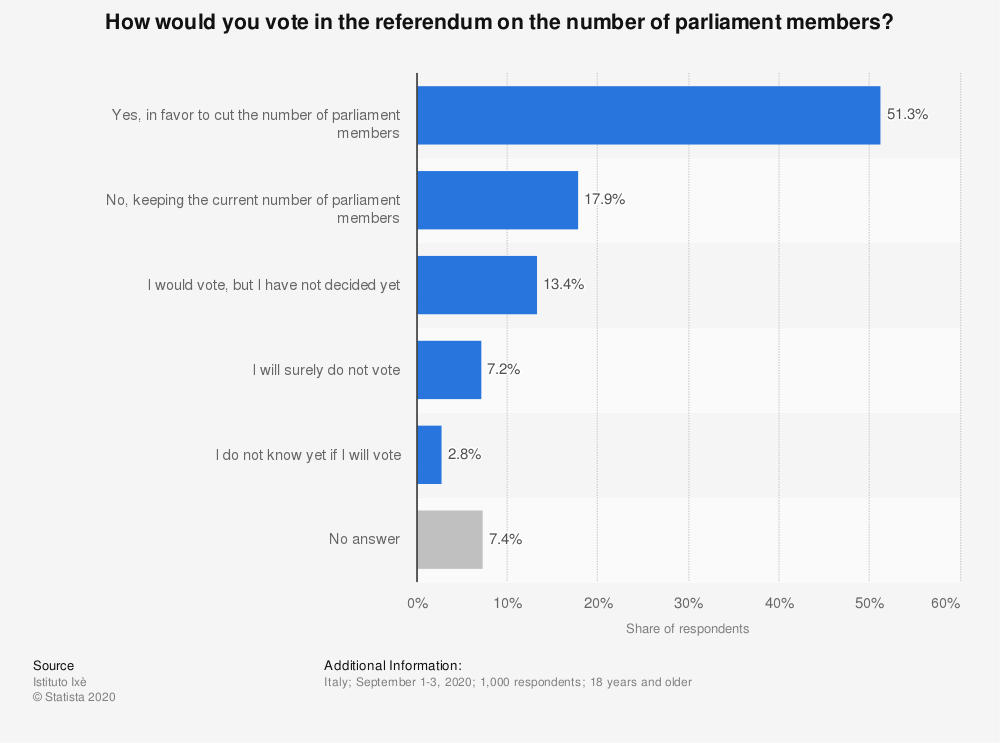 Statistic: How would you vote in the referendum on the number of parliament members?   Statista