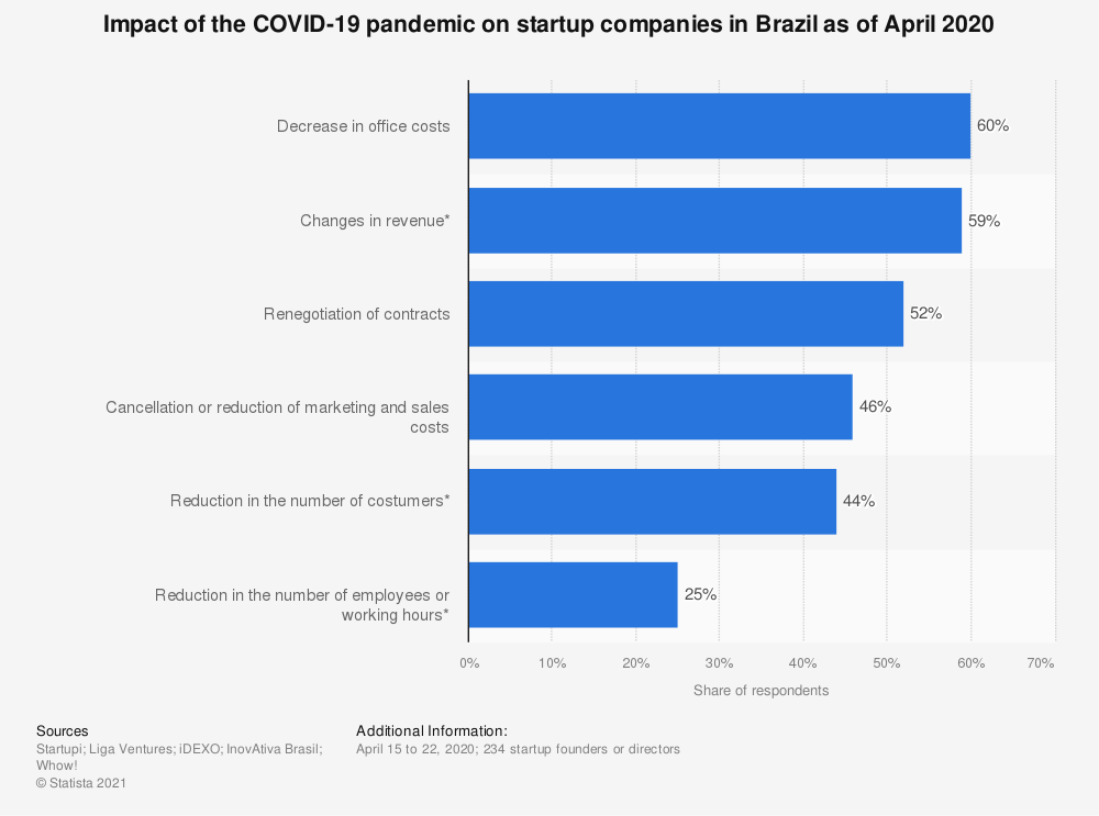 Statistic: Impact of the COVID-19 pandemic on startup companies in Brazil as of April 2020 | Statista