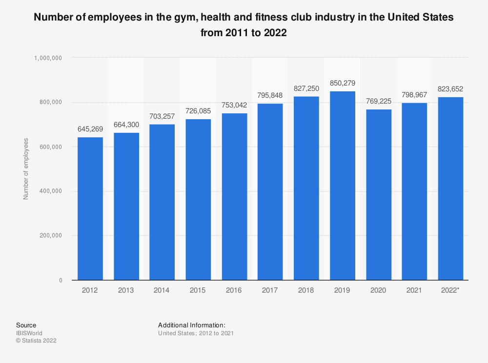 Statistic: Number of employees in the gym, health and fitness club industry in the United States from 2011 to 2021 | Statista