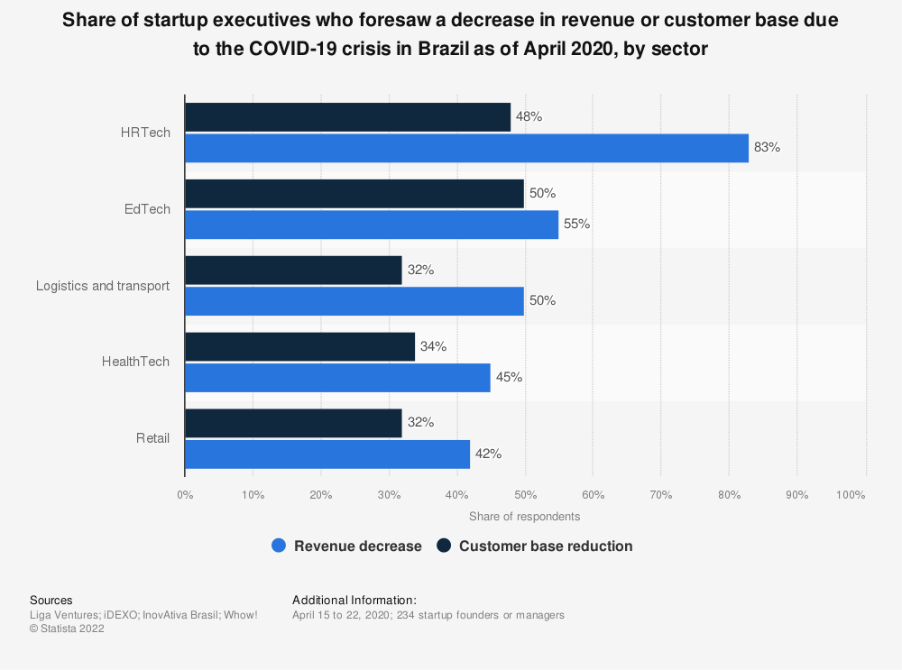 Statistic: Share of startup executives who foresaw a decrease in revenue or customer base due to the COVID-19 crisis in Brazil as of April 2020, by sector | Statista