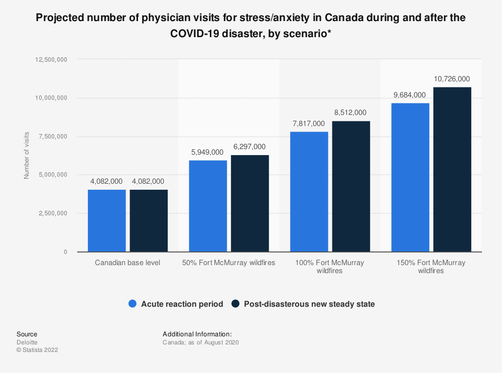 Statistic: Projected number of physician visits for stress/anxiety in Canada during and after the COVID-19 disaster, by scenario* | Statista