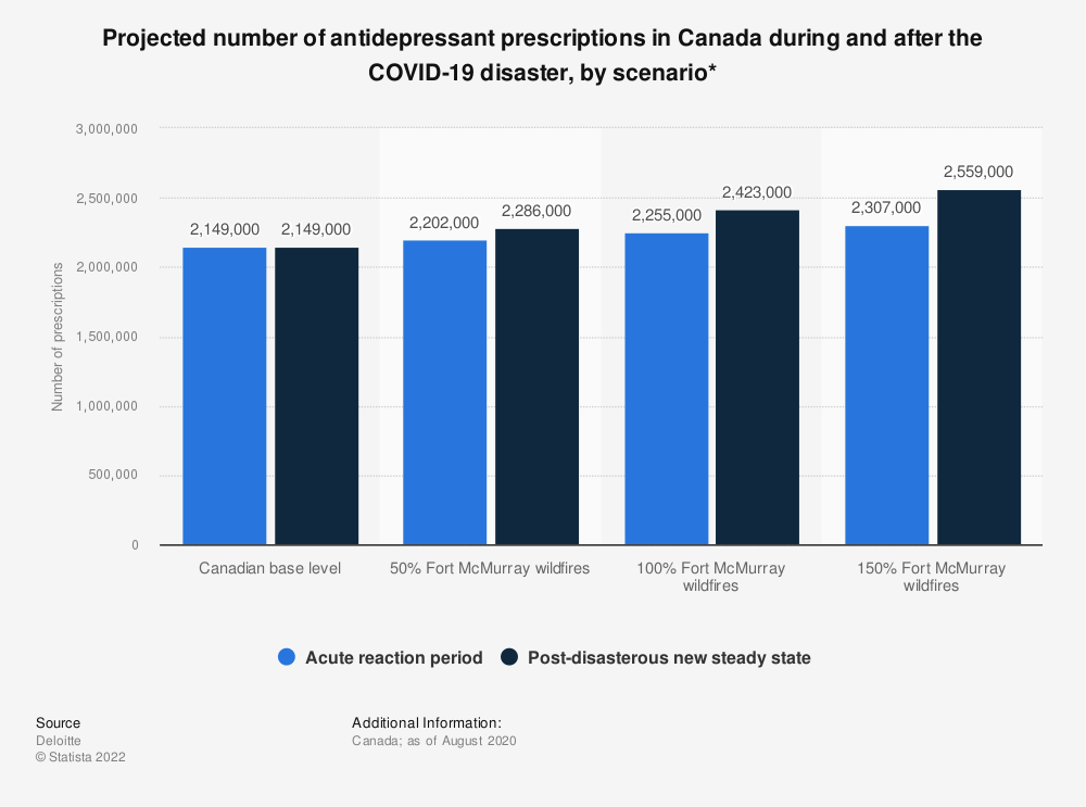 Statistic: Projected number of antidepressant prescriptions in Canada during and after the COVID-19 disaster, by scenario* | Statista