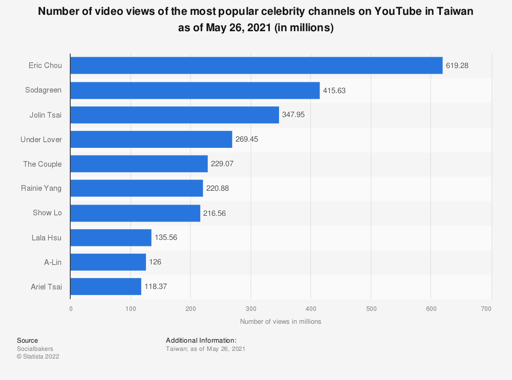 Statistic: Number of video views of the most popular celebrity channels on YouTube in Taiwan as of May 26, 2021 (in millions) | Statista