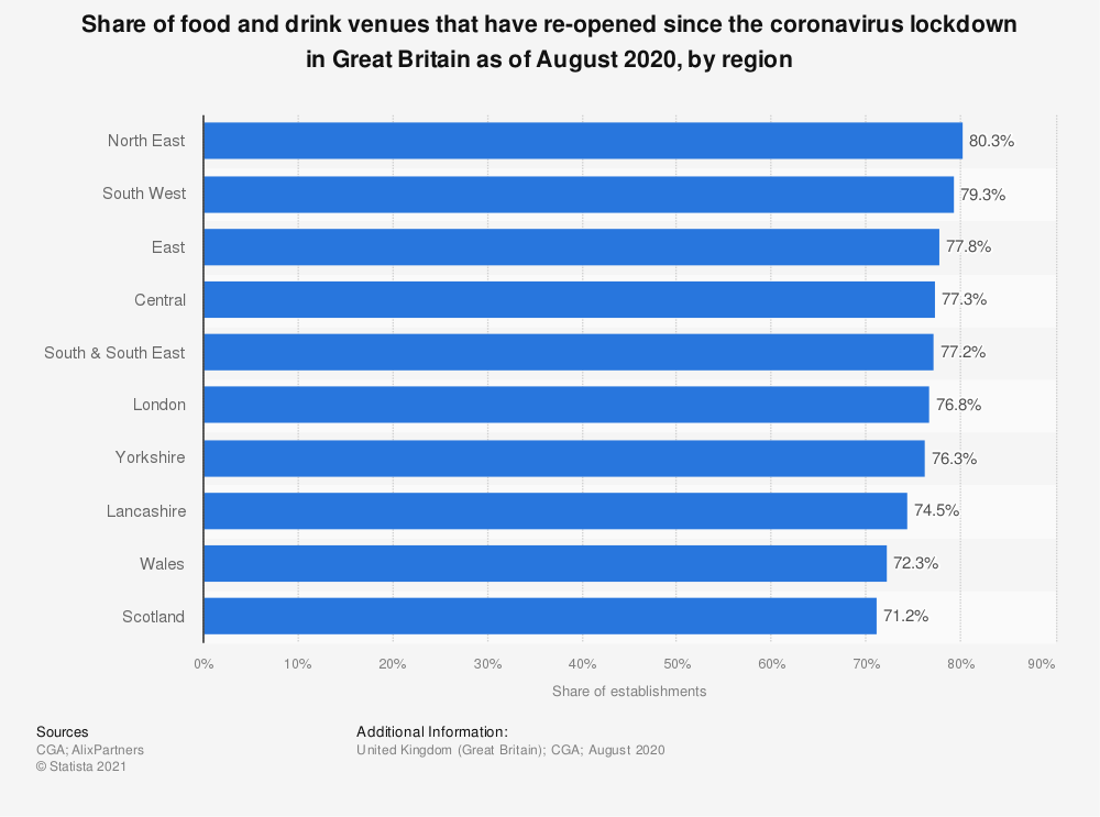 Statistic: Share of food and drink venues that have re-opened since the coronavirus lockdown in Great Britain as of August 2020, by region | Statista