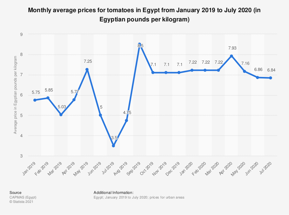 Statistic: Monthly average prices for tomatoes in Egypt from January 2019 to July 2020 (in Egyptian pounds per kilogram) | Statista