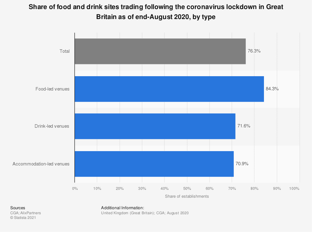 Statistic: Share of food and drink sites trading following the coronavirus lockdown in Great Britain as of end-August 2020, by type | Statista