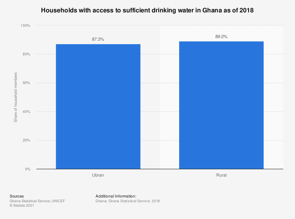 Statistic: Households with access to sufficient drinking water in Ghana as of 2018 | Statista