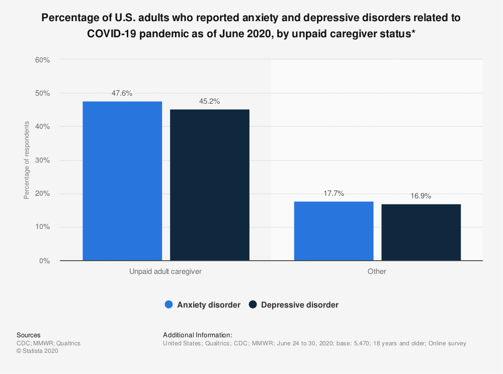 Statistic: Percentage of U.S. adults who reported anxiety and depressive disorders related to COVID-19 pandemic as of June 2020, by unpaid caregiver status* | Statista