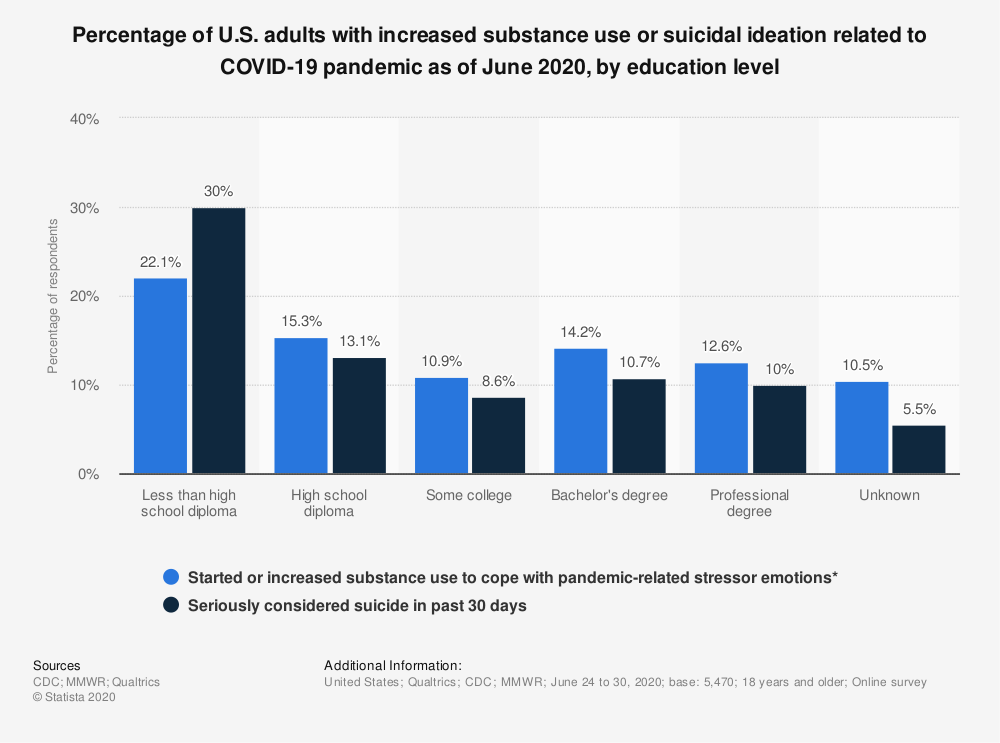 Statistic: Percentage of U.S. adults with increased substance use or suicidal ideation related to COVID-19 pandemic as of June 2020, by education level | Statista