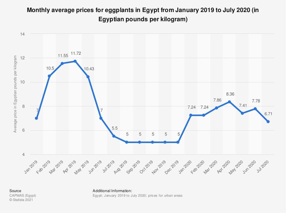 Statistic: Monthly average prices for eggplants in Egypt from January 2019 to July 2020 (in Egyptian pounds per kilogram)   Statista