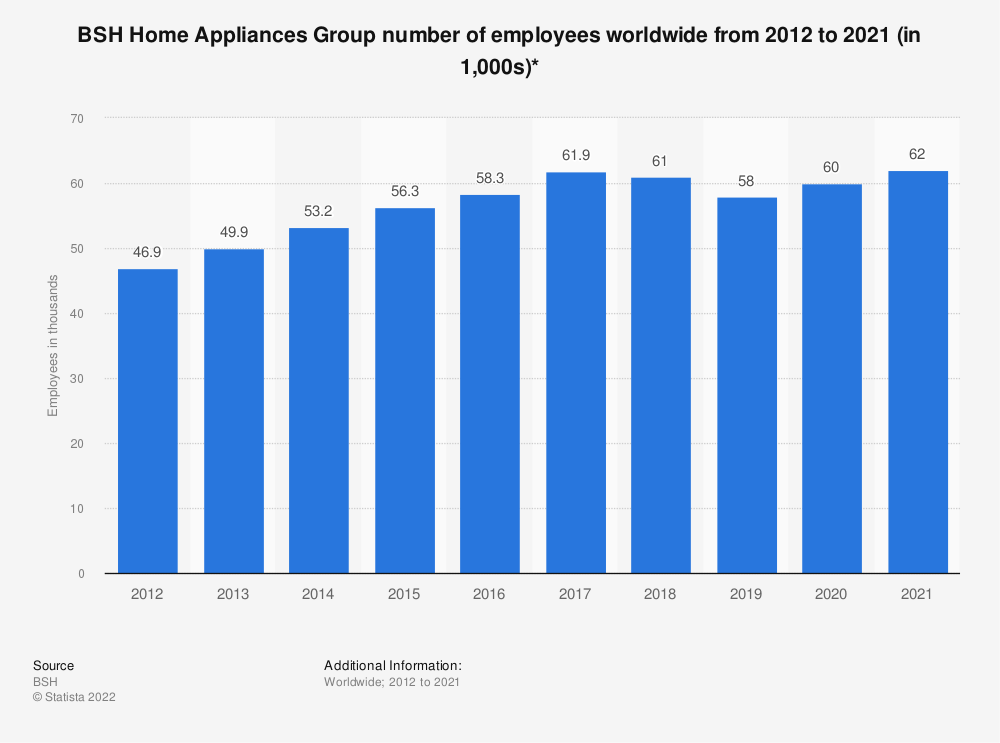 Statistic: BSH Home Appliances Group number of employees worldwide from 2012 to 2020 (in 1,000s)* | Statista