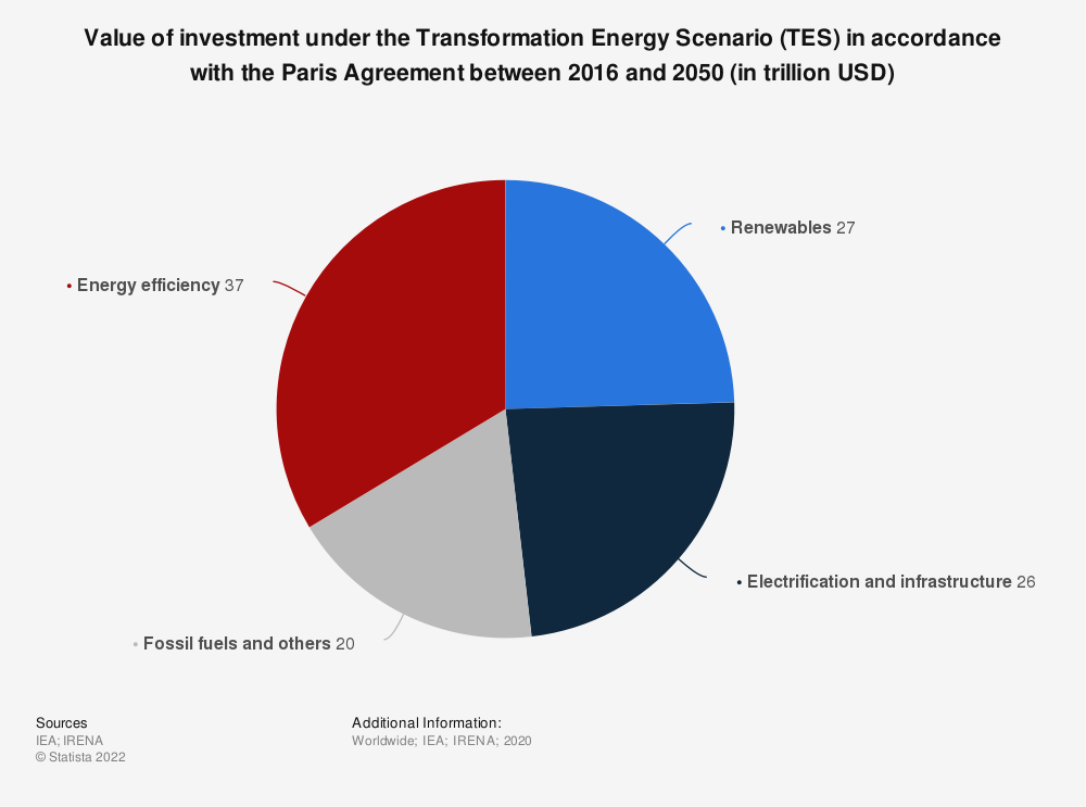 Statistic: Value of investment under the Transformation Energy Scenario (TES) in accordance with the Paris Agreement between 2016 and 2050 (in trillion USD)   Statista