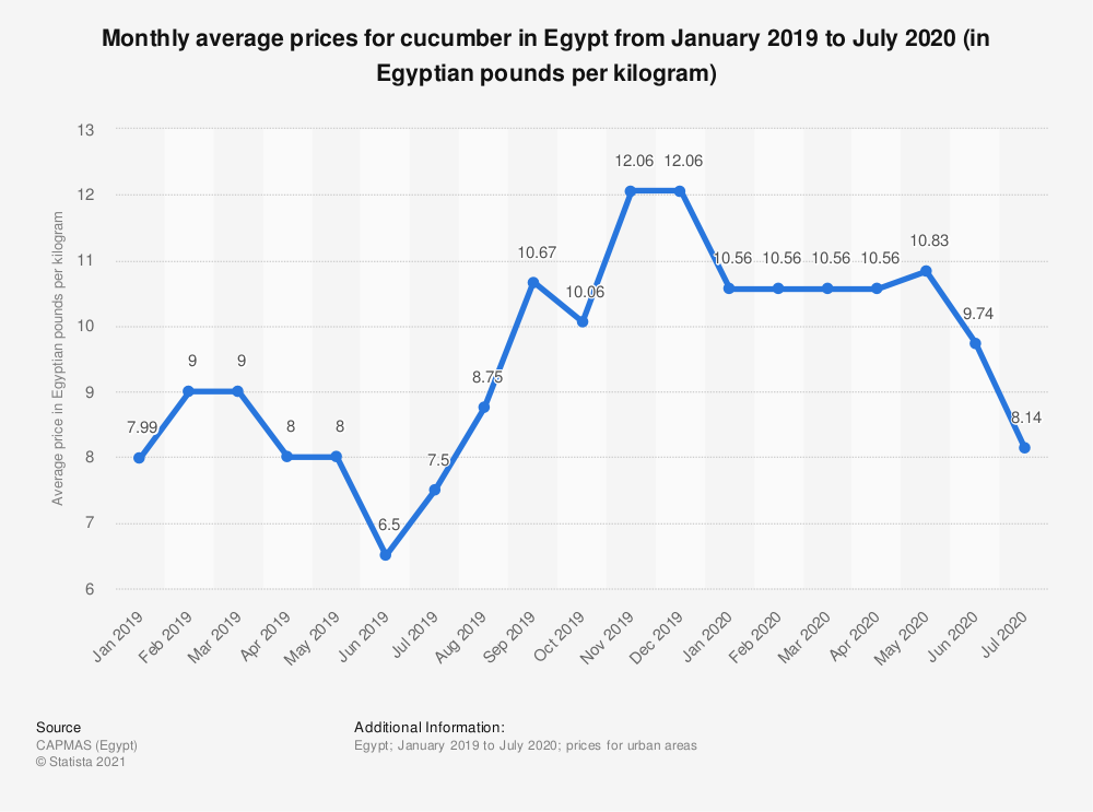 Statistic: Monthly average prices for cucumber in Egypt from January 2019 to July 2020 (in Egyptian pounds per kilogram) | Statista