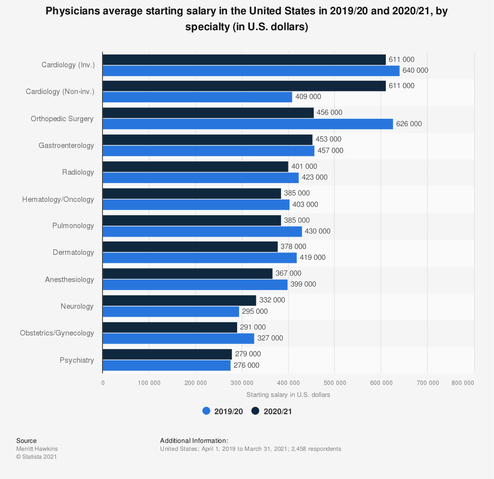 Statistic: Physicians average starting salary in the United States in 2018/19 and 2019/20, by specialty (in U.S. dollars) | Statista