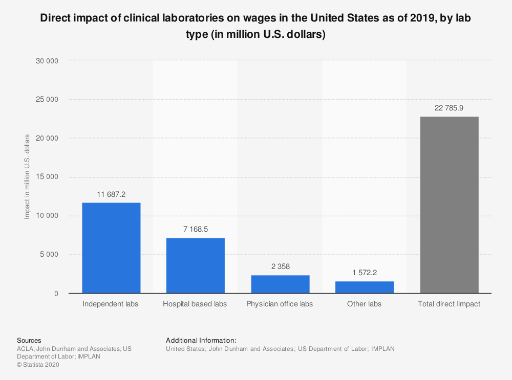 Statistic: Direct impact of clinical laboratories on wages in the United States as of 2019, by lab type (in million U.S. dollars) | Statista
