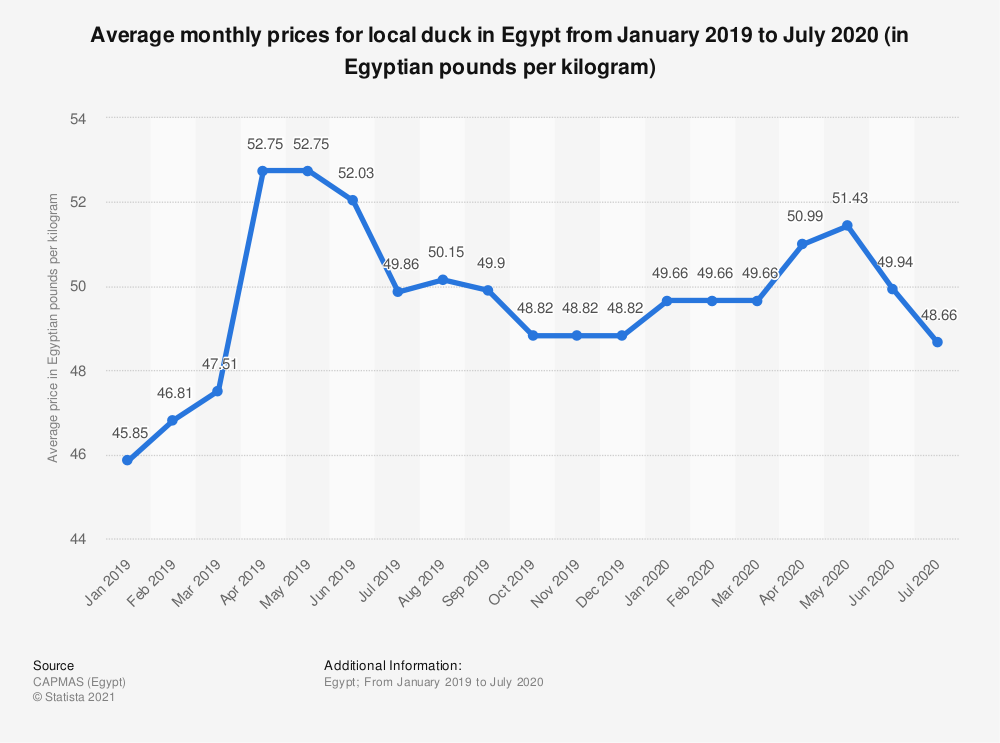 Statistic: Average monthly prices for local duck in Egypt from January 2019 to July 2020 (in Egyptian pounds per kilogram)   Statista