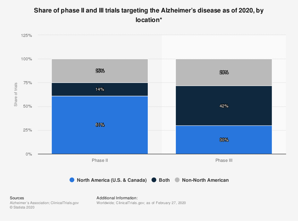 Statistic: Share of phase II and III trials targeting the Alzheimer's disease as of 2020, by location* | Statista