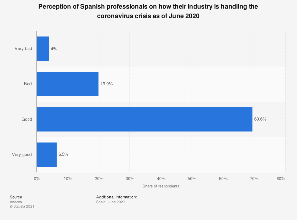 Statistic: Perception of Spanish professionals on how their industry is handling the coronavirus crisis as of June 2020   Statista