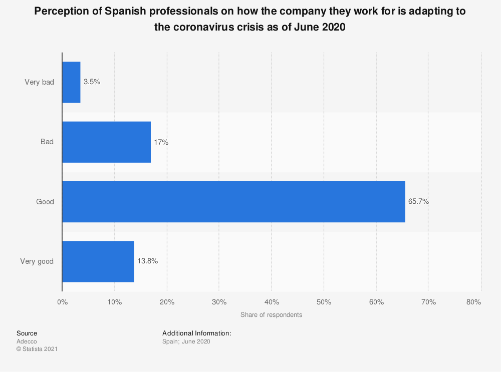 Statistic: Perception of Spanish professionals on how the company they work for is adapting to the coronavirus crisis as of June 2020   Statista