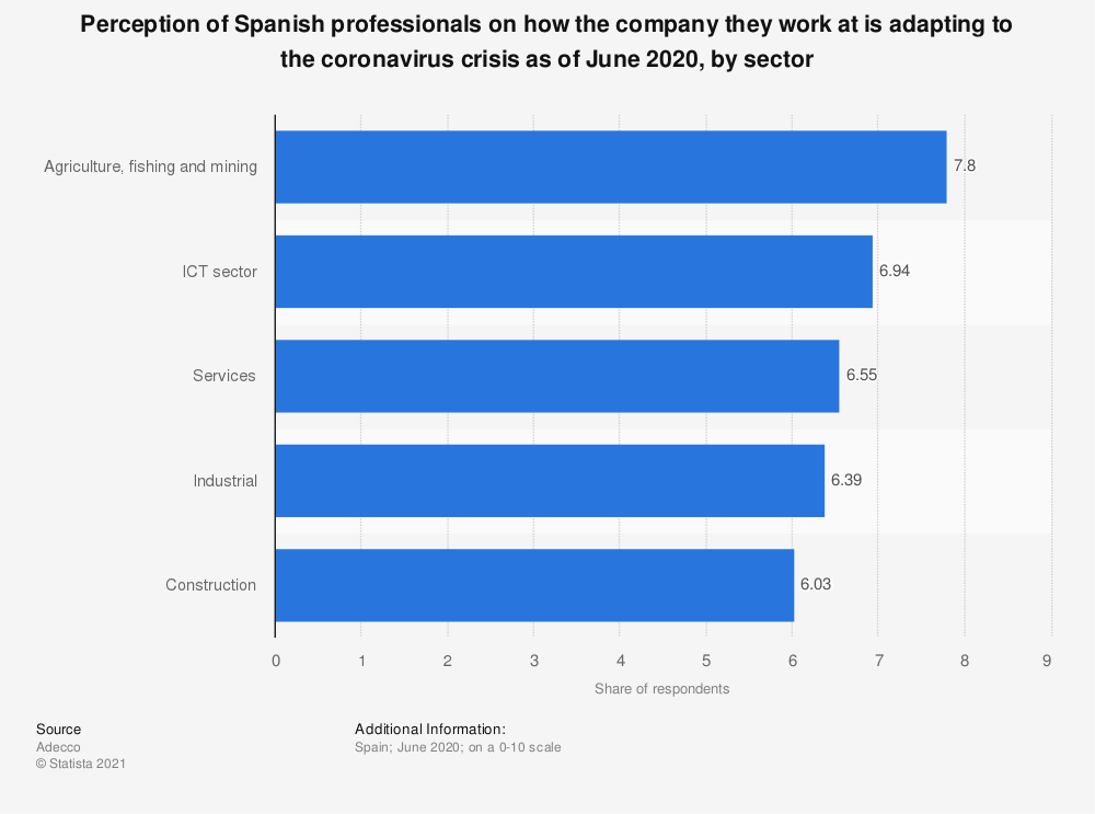 Statistic: Perception of Spanish professionals on how the company they work at is adapting to the coronavirus crisis as of June 2020, by sector | Statista