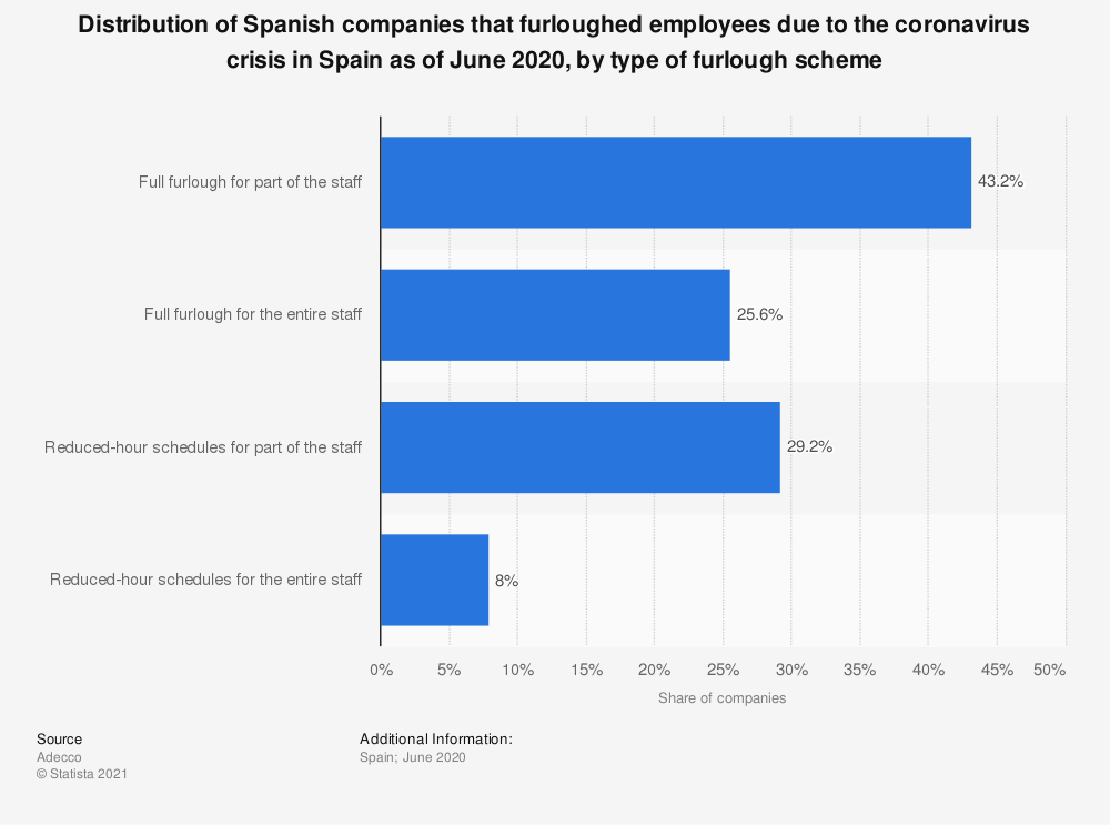 Statistic: Distribution of Spanish companies that furloughed employees due to the coronavirus crisis in Spain as of June 2020, by type of furlough scheme   Statista